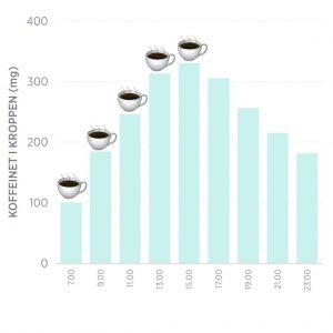 kaffe blir i kroppen