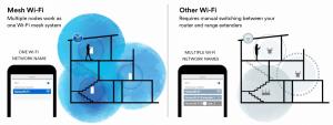 Er et mesh-system bedre end den klassiske router?